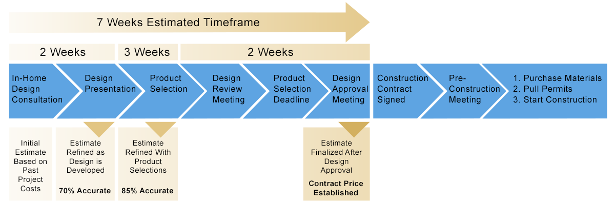 The Up Front Design And Planning Process Assists In Minimizing Changes And  Potential Cost Increases By Finalizing Product Selection Well Ahead Of The  Actual ...